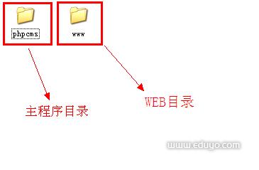 主程序与web目录分离phpcms